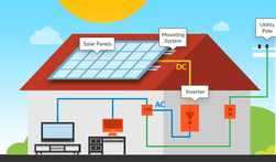 Switch to Solar Clean Energy!