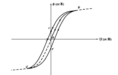 Hysteresis loop of iron core