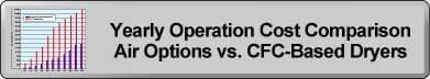 Yearly Operation Cost Comparison Air Options vs CFC-Based Dryers