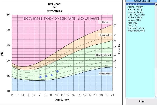 Bmi Percentile Charting