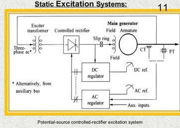 Working principle of static excitation system of alternator a rectifier transformer b thyristor rectifier banks c excitation start up and field discharge equipment d regulator and operation control circuit asfbconference2016 Images
