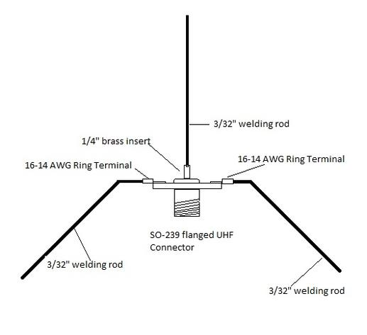 Simple Ground Plane Antennas