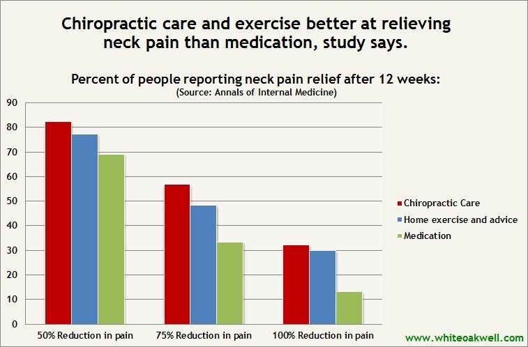 Neck pain relief and chiropractic
