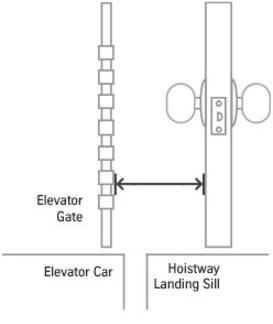 Tkep Elevator Space Guard Product Details
