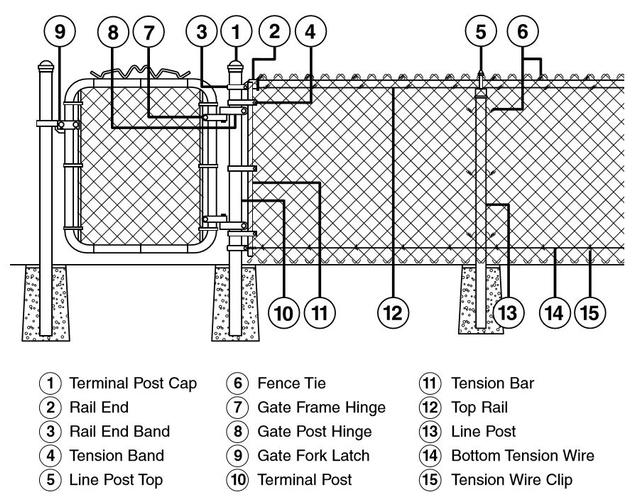 Chain link fence parts diagram imageresizertool com for Chain link fence planner