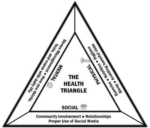 What Is The Health Triangle