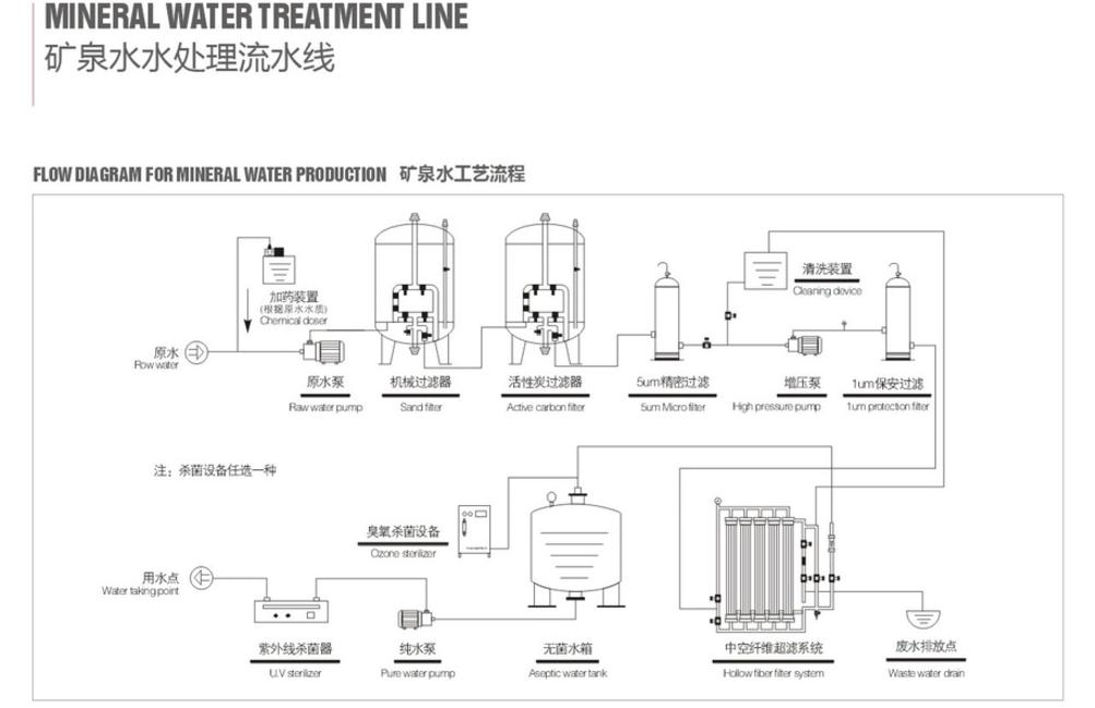 mineral water treatment flowchart