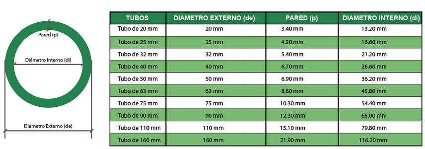 Data t cnica - Tuberias de ppr ...