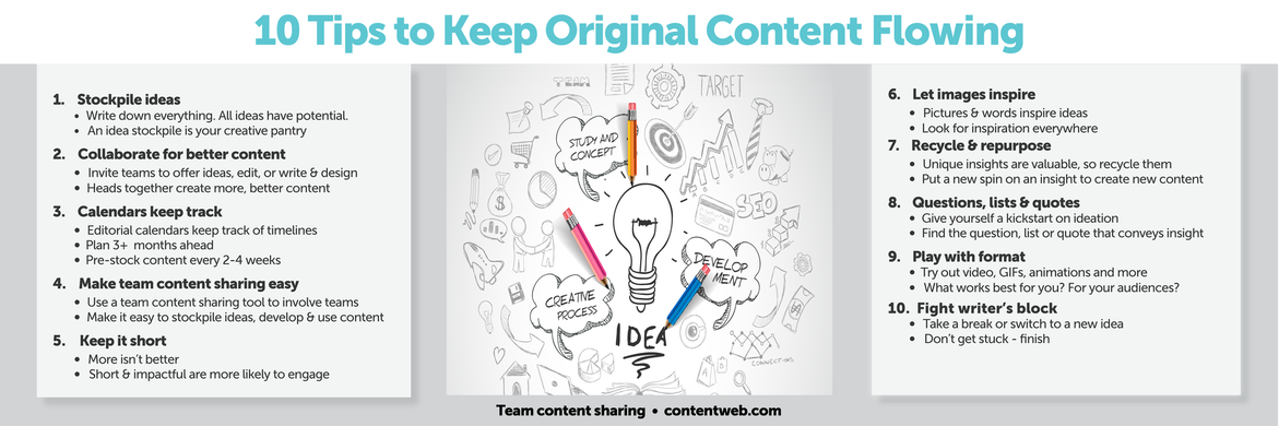 10 ten tips to keep original content flowing. 1. Stockpile ideas. Write down everything. All ideas have potential. An idea stockpile is your creative pantry. 2. Collaborate for better content. Invite teams to offer ideas, edit, or write and design. Heads together create more, better content. 3. Calendars keep track. Editorial calendars keep track of timelines. Plan 3+ plus months ahead. Pre-stock content every 2-4 weeks. 4. Make team content sharing easy. Use a team content sharing tool like ContentWeb to involve teams. Make it easy to stockpile ideas, develop and use content. 5. Keep it short. More isn't better. Short and impactful are more likely to engage. 6. Let images inspire. Pictures and words inspire ideas. Look for inspiration everywhere. 7. Recycle and repurpose. Unique insights are valuable, so recycle them. Put a new spin on an insight to create new content. 8. Questions, lists and quotes. Give yourself a kickstart on ideation. Find the question, list or quote that conveys insight. 9 Play with format. Try out video, GIFs, animations and more. What works best for you? For your audiences? 10. Fight writer's block. Take a break or switch to a new idea. Don't get stuck -- finish.