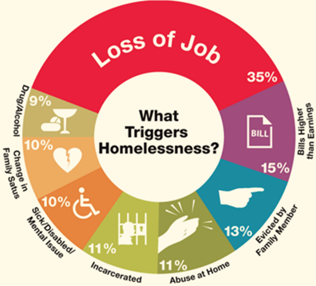 an analysis of the most common diseases in the homeless community Chronic disease5 respiratory infections are among the most  the most common organisms responsible for community acquired pneumonia in the  treatment of respiratory infections in the homeless can be attained references 1 badiaga s, raoult d, brouqui p preventing and.