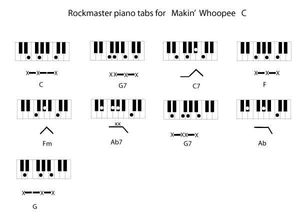 Piano visual piano chords : guitar chords e major Tags : guitar chords e major ukulele chords ...
