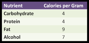 Macronutrients calories per gram of Carbohydrate, protein, fat and alcohol chart