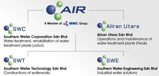 Overview air berhad has also established alliances with both domestic and international strategic partners and is more than ready to continuously deliver quality ccuart Images