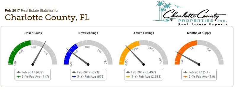 Charlotte County Market Conditions
