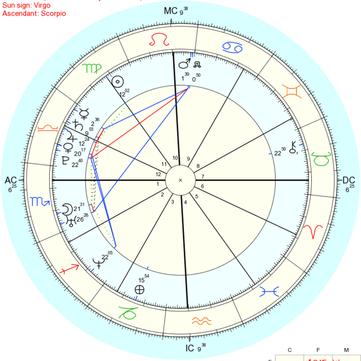 Astrology: Virgo