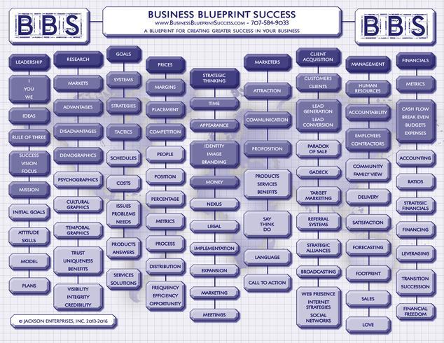 Licenses business blueprint success malvernweather Images