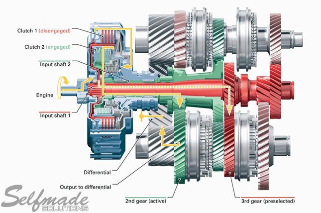 Direct-Shift Gearbox (DSG)