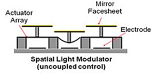 Spatial Light Modulator