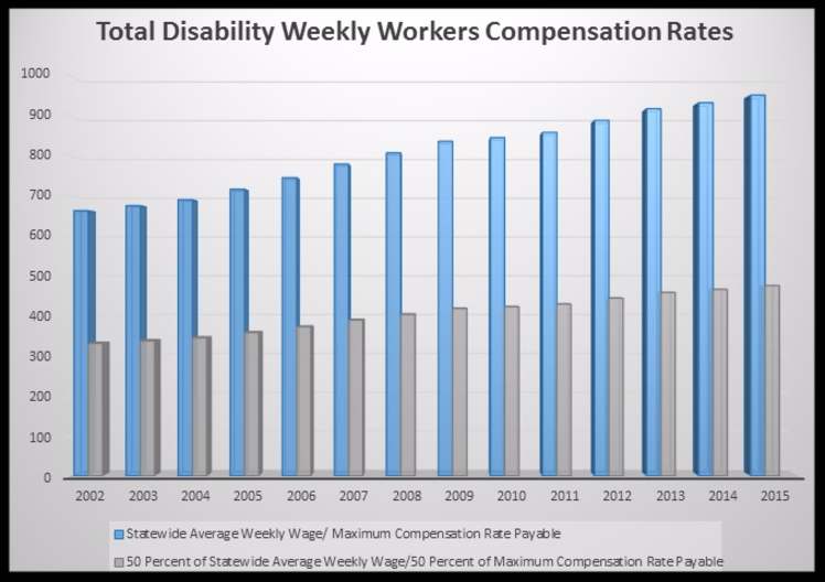 Workers Compensation Monthly Payments