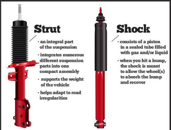 Mobile Shocks and Struts Repair Services and Cost in Edinburg Mission McAllen TX| Mobile Mechanic Edinburg McAllen