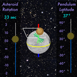 an asteroid with a pendulum. The pendulum's latitude can be changed, as well as the asteroid's rate of rotation.