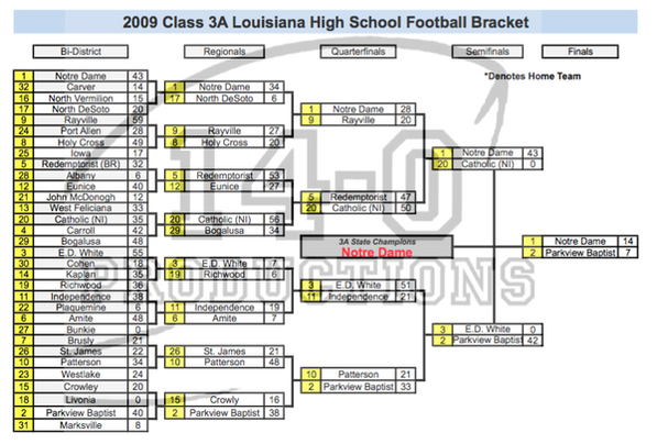 2000's Louisiana High School Football Playoff Brackets