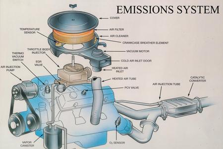 Emissions for Nomenclature icpe garage automobile