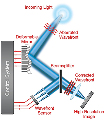 Adaptive Optics Diagram with Deformable Mirror and wavefront sensor