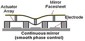 Continuous deformable mirror