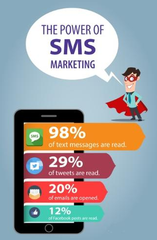 Image result for texting campaign into marketing strategy