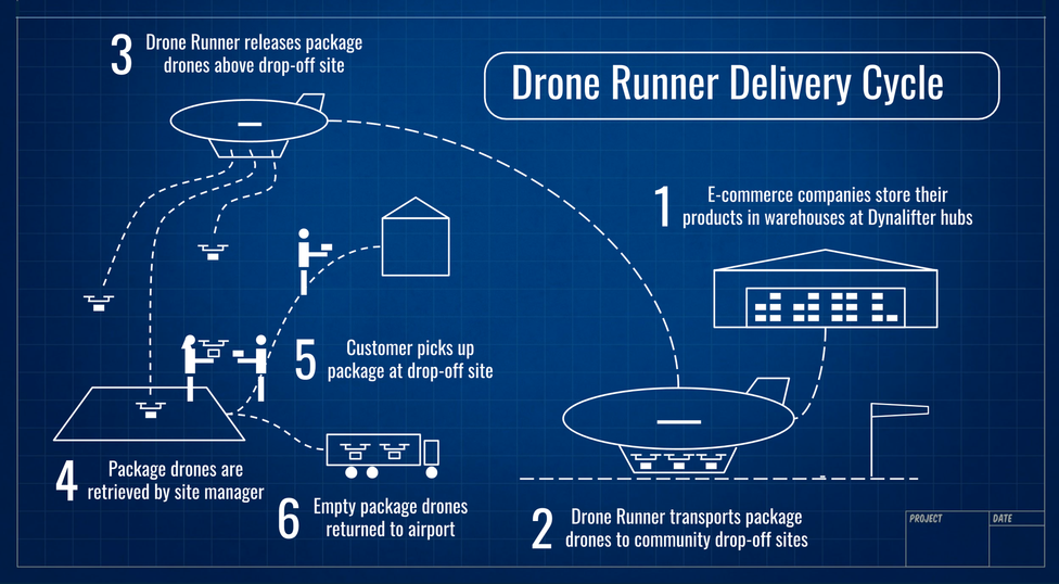 drone delivery amazon with Page61 on Awesome Man Caves additionally The United Arab Emirates Intends Using Delivery Drones moreover How Logistics Technology Impacting Industry likewise Are You Ready For Logistics 4 0 likewise Wykorzystanie Dronow W Branzy E  merce.
