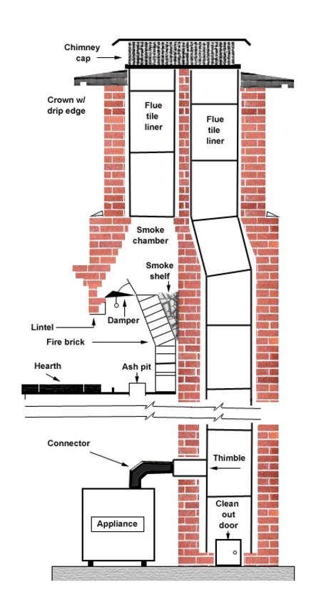 Chimney Code General Construction