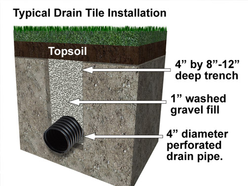 Erosion control drain tile systems before and after erosion control solution ppazfo