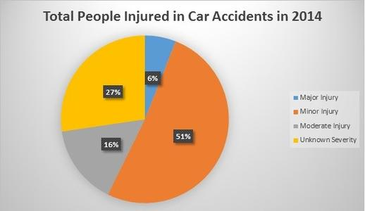 People Injured in Car Accidents