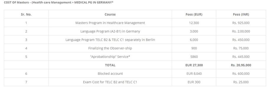 PG FROM GERMANY – RUDRAM EDUCATION Roadmap Of Germany on