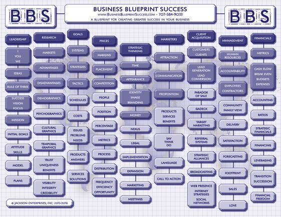 Business success training business blueprint for success planning developing success its what we do business management consulting malvernweather Image collections