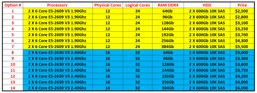 Dell R630 Customized Specs
