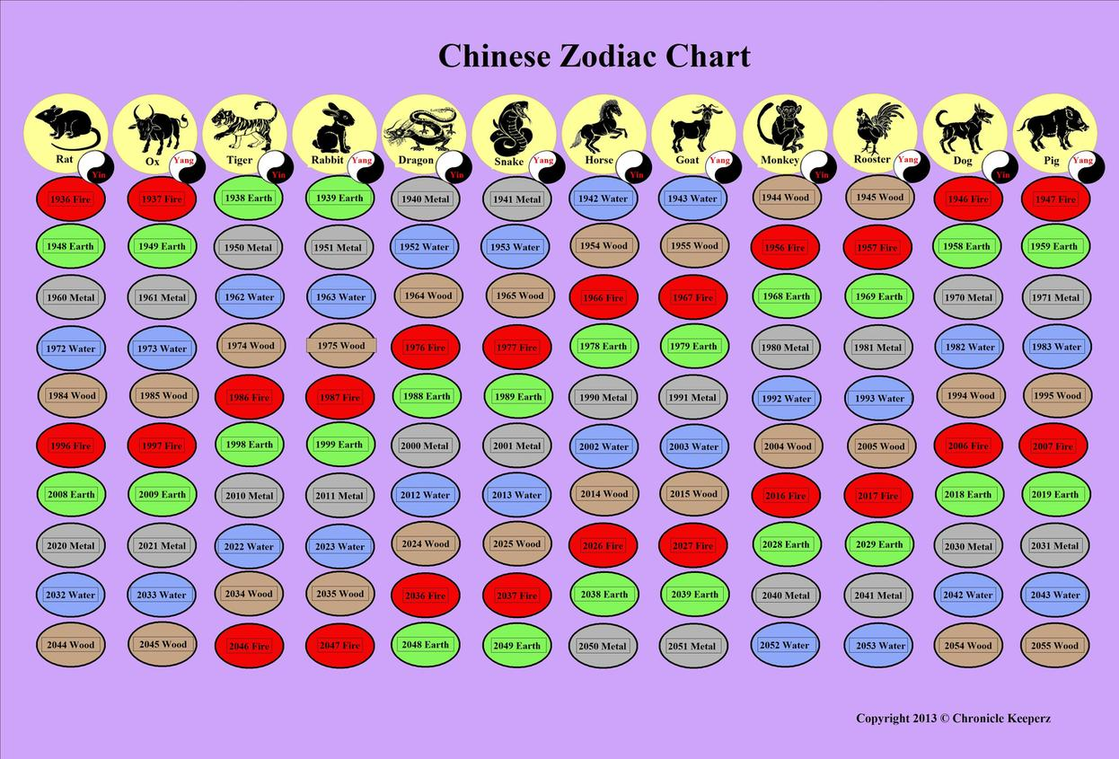 Chinese Zodiac Chart created by Dawn Gena