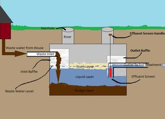 University of MN YouTube What is a Septic System