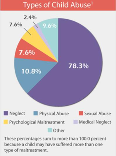 2 Types Of Child Abuse Have Same >> Types Of Child Abuse