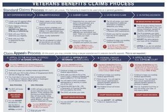 Veteran Claims Process