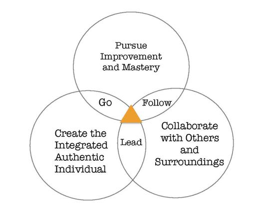 The Go. Follow. Lead. Model graphic
