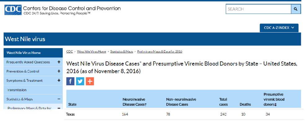 West Nile Virus Neuroinvasive Texas Stats