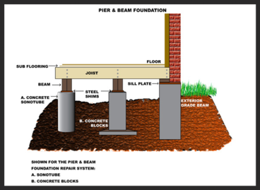 Pier and beam foundation for Raised foundation types