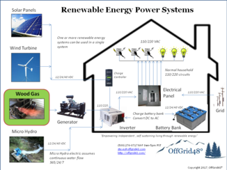 Renewable Energy Systems Diagram