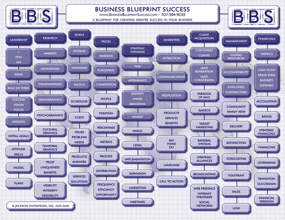 Business success training business blueprint for success the blueprint for success has helped us uncover previously untapped revenue streams in our business i would recommend the business blueprint for malvernweather Image collections