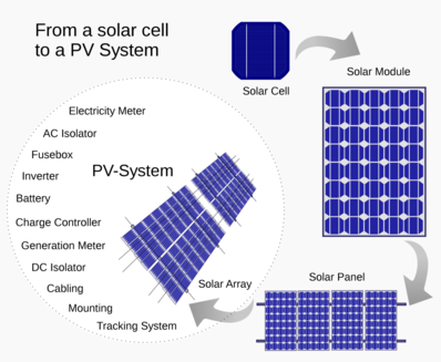 Solar Panels (PV)-Photovoltaics-Understanding Solar Panels, The ...