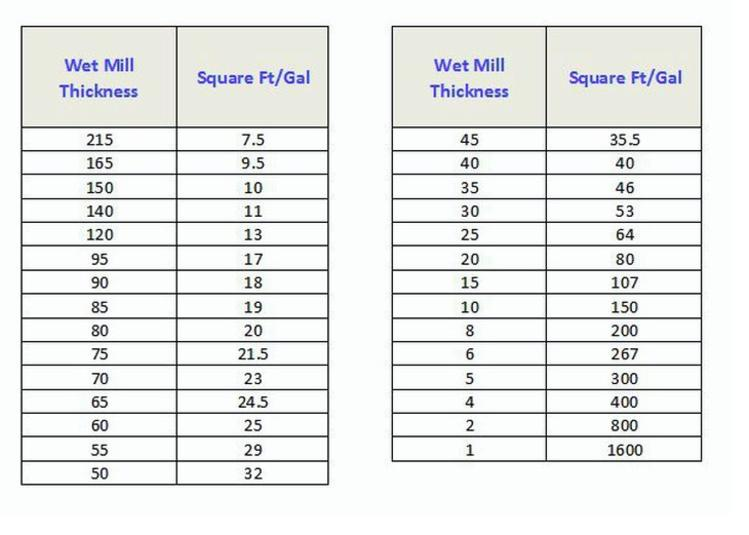 Mil coating thickness chart