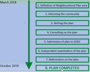 Picture of expected timeline for Neighbourhood Plan running from March 2018 to October 2019