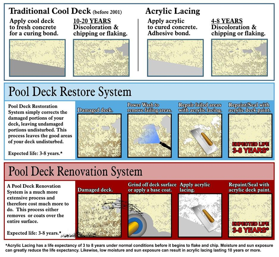Pool deck restore make your deck look new with our pool deck restoration system a simple process that does not require a major overhaul of your deck baanklon Images